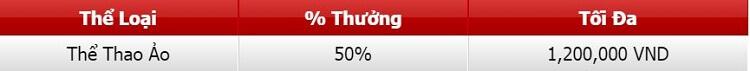 Khuyến mãi 50% tại 12BET